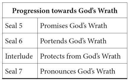 Progression towards God's wrath seals