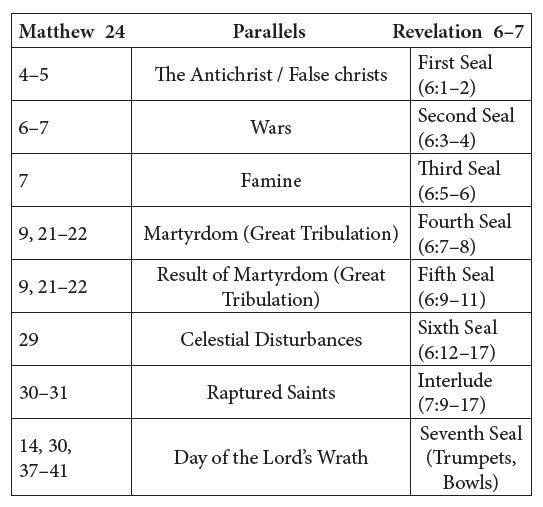 Alan Kurschner parallels Jesus book of Revelation
