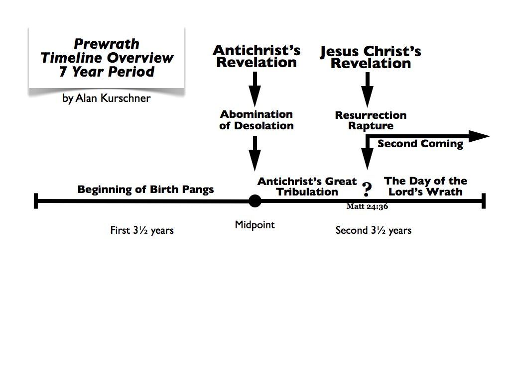 Feel Free To Use This Prewrath Timeline Overview Chart For Your Purposes