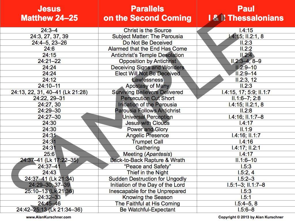https://www.alankurschner.com/wp-content/uploads/2013/06/Prewrath-Charts.004.jpg