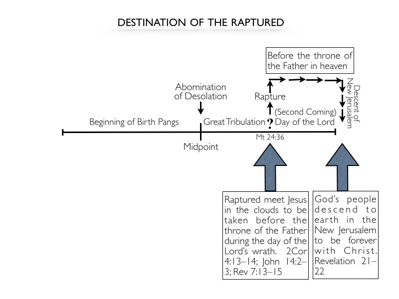 Where Do Believers Go after the Rapture? – Remain in the Sky, Descend to Earth, or Ushered into Heaven?