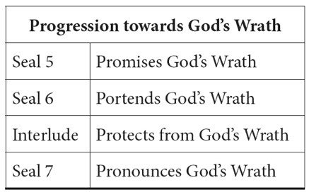 Progression towards God's wrath seals