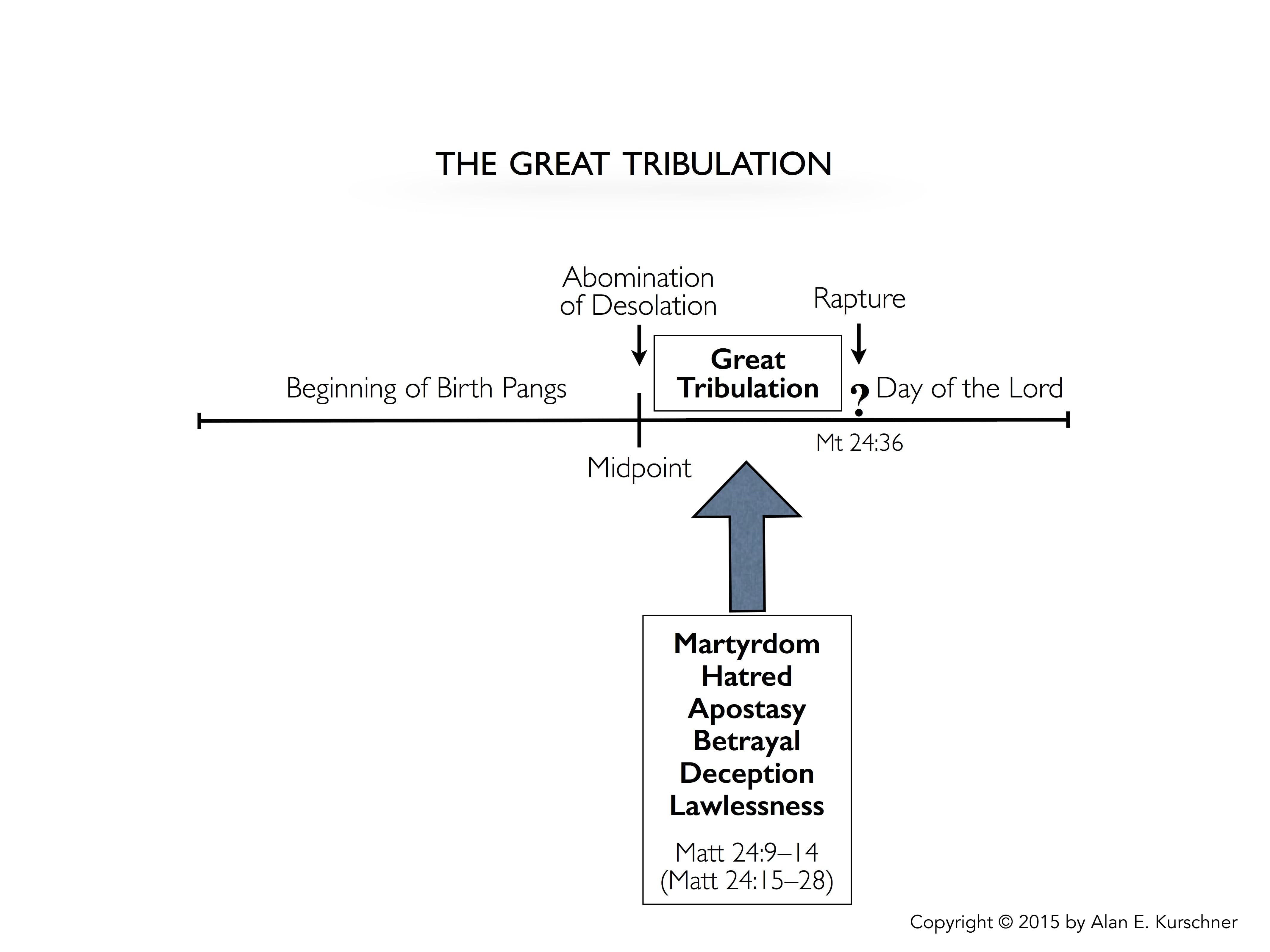 https://www.alankurschner.com/wp-content/uploads/2018/08/7.-The-Great-Tribulation.jpg